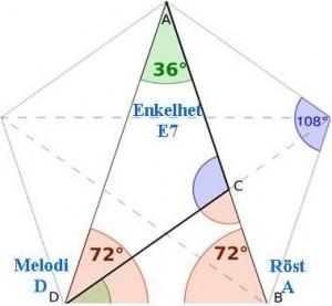 Den gyllene triangeln...